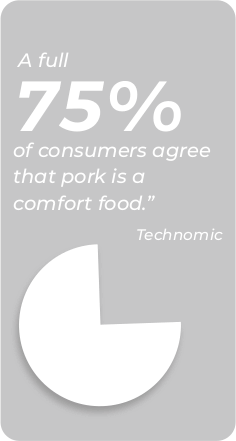 A full 75% of consumers agree that pork is a comfort food. - Technomic