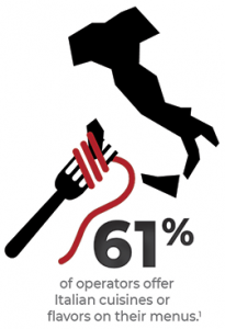 61% of operators offer Italian cuisines or flavors on their menus
